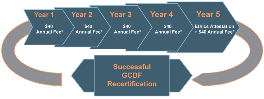 GCDF Recertification Infographic